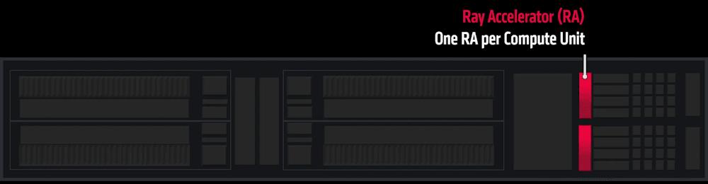 AMD Ray Accelerator