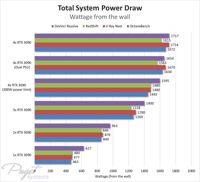 GeForce RTX 3090 x4 - システム全体の消費電力