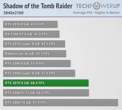 GeForce RTX 3070 - Shadow of the Tomb Raider