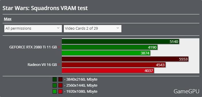 Star Wars: スコードロンベンチマーク - VRAM使用率