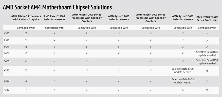マザーボード・CPU対応表