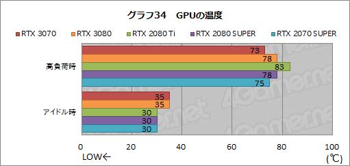 GeForce RTX 3070 - 温度