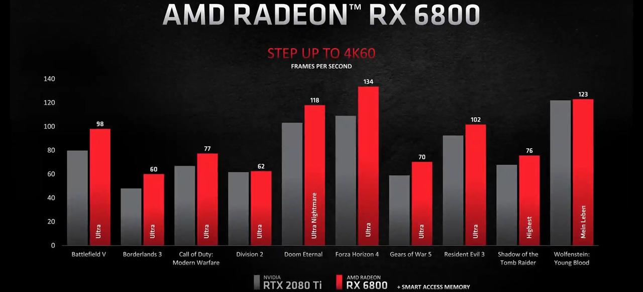 Radeon RX 6800 - ベンチマーク