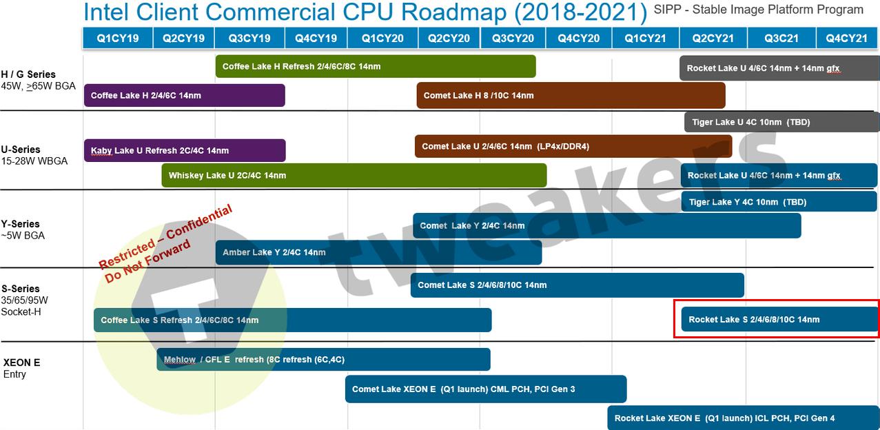 Intel CPU ロードマップ - Tweakersリーク