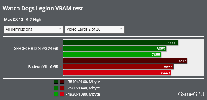 ウォッチドッグス レギオンベンチマーク - VRAM使用率