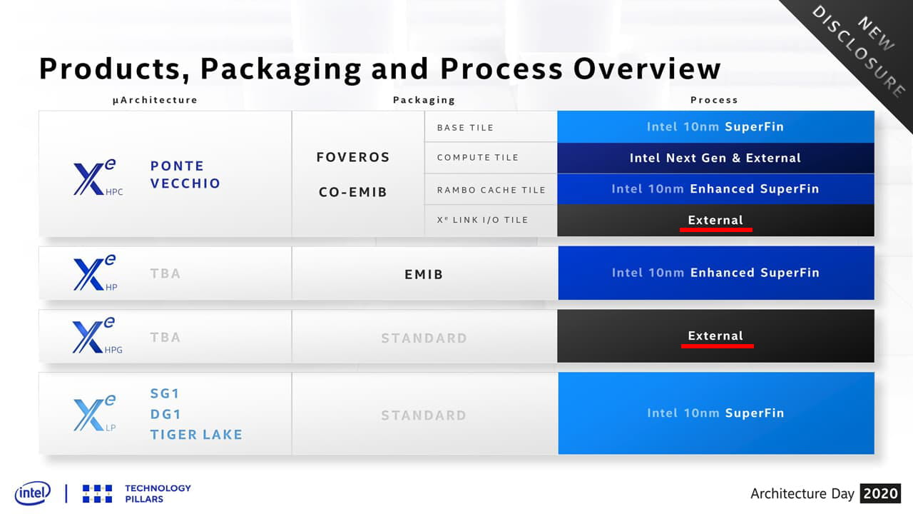 Intel Xeシリーズ