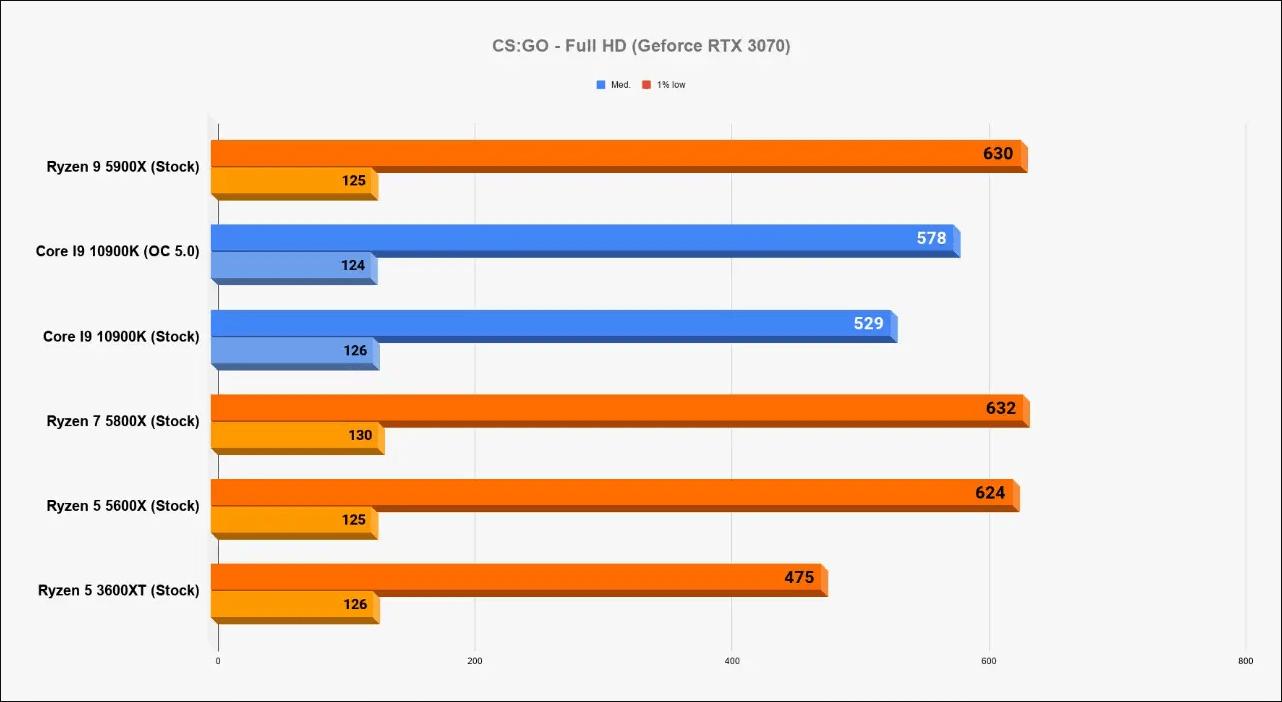 Ryzen 9 5900X / Ryzen 7 5800X Ryzen 5 5600X vs. Core i9-10900K