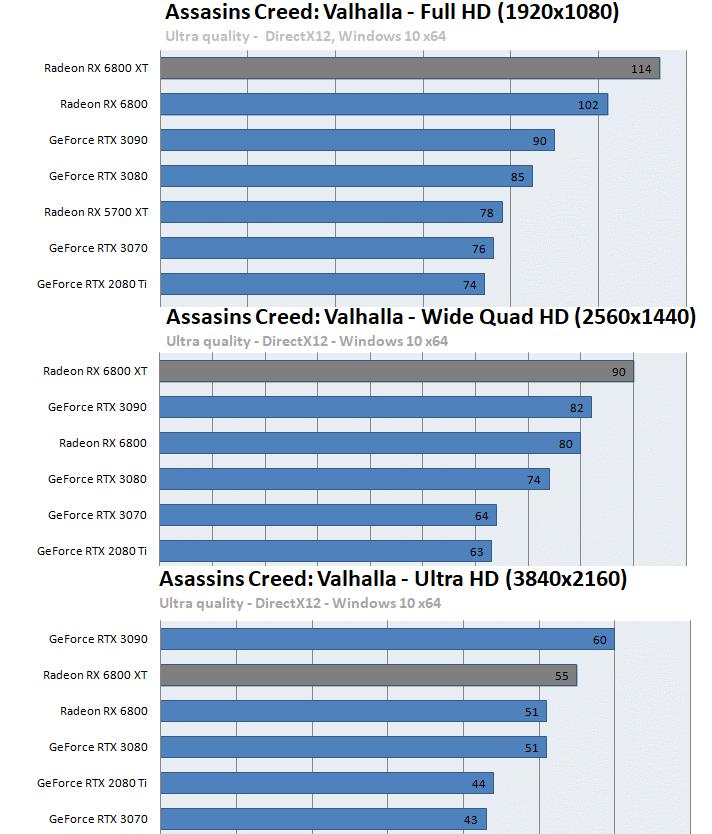 Radeon RX 6800 XT / RX 6800ベンチマーク - アサシンクリード ヴァルハラ
