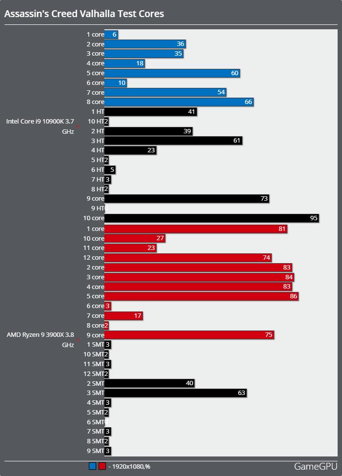 アサシンクリード ヴァルハラベンチマーク - CPU使用率