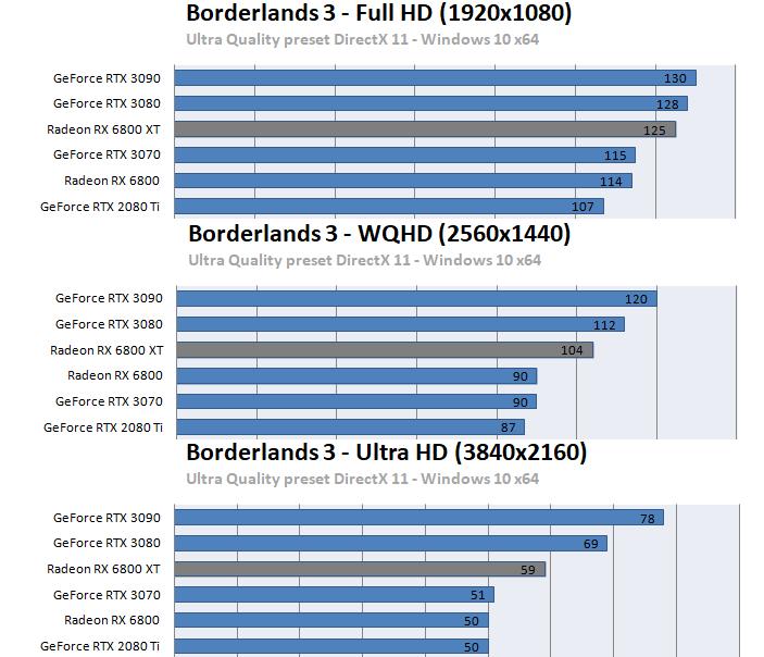 Radeon RX 6800 XT / RX 6800ベンチマーク - ボーダーランズ3