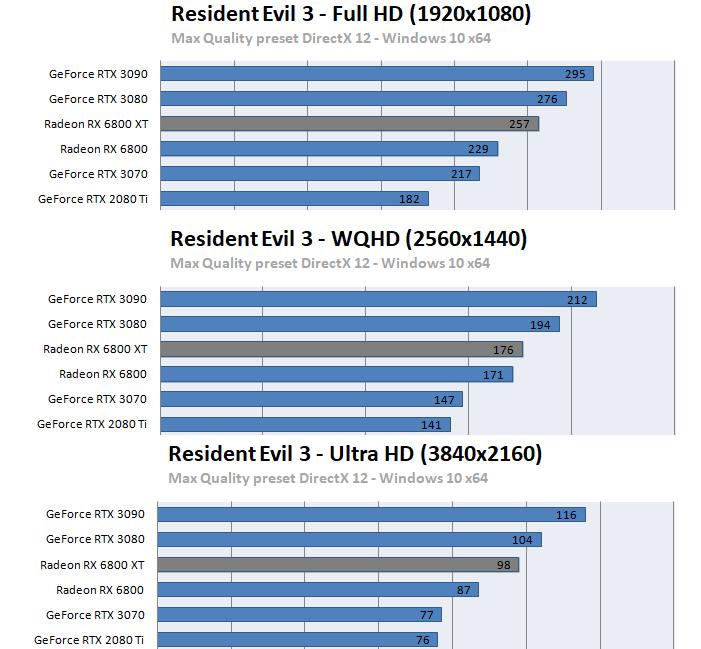 Radeon RX 6800 XT / RX 6800ベンチマーク - バイオハザード RE:3