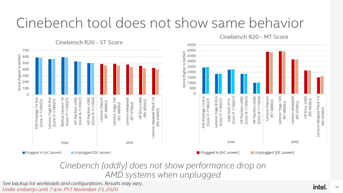 Cinebench R20 - 負荷が持続する場合はスコアに大きな差は見られない