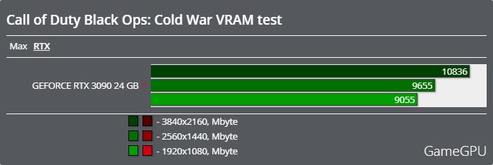 Call of Duty: Black Ops Cold Warベンチマーク - VRAM使用率 レイトレーシング