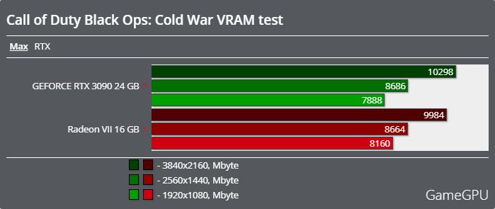 Call of Duty: Black Ops Cold Warベンチマーク - VRAM使用率