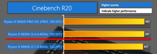 Ryzen 9 5950X - Cinebench R20 シングル