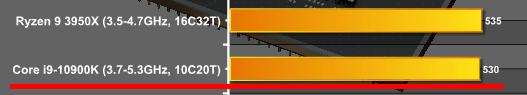 参考までにCore i9-10900Kはシングル530。CapFrameXの情報が本当なら大幅な向上となる