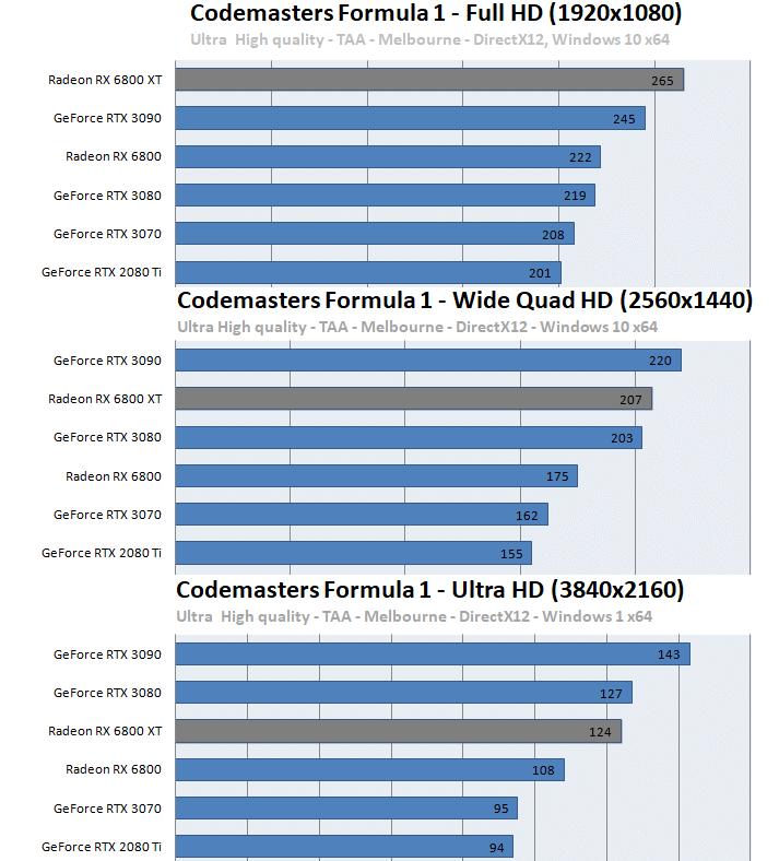 Radeon RX 6800 XT / RX 6800ベンチマーク - Codemasters Formula 1 2020