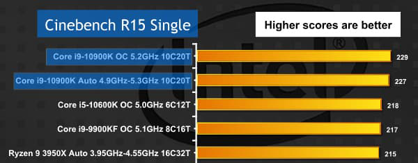 Core i9-10900Kのシングルスコア