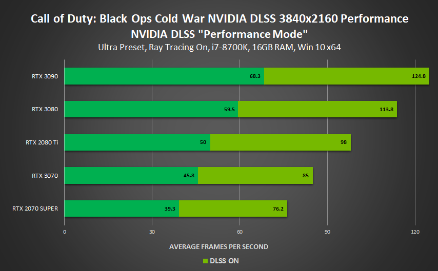 DLSS対応 - Callof Duty: Black Ops Cold War