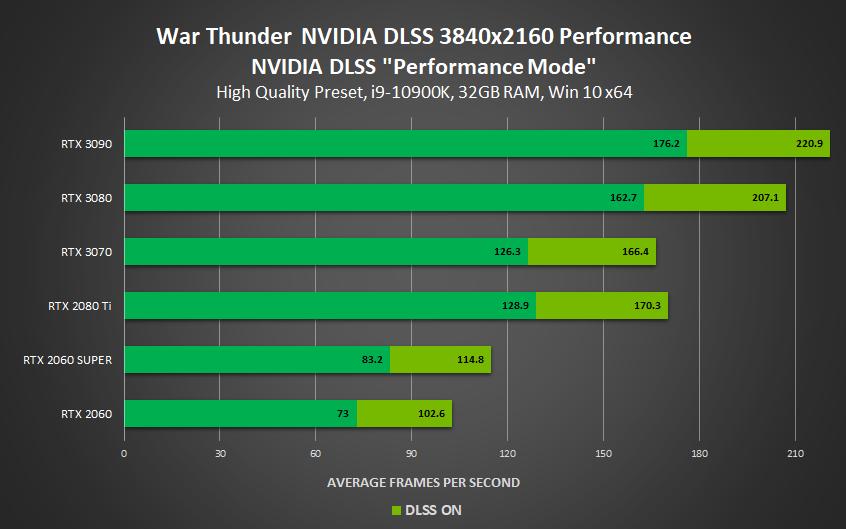 DLSS対応 - War Thunder