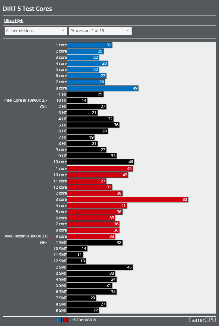 DIRT 5ベンチマーク - CPU使用率