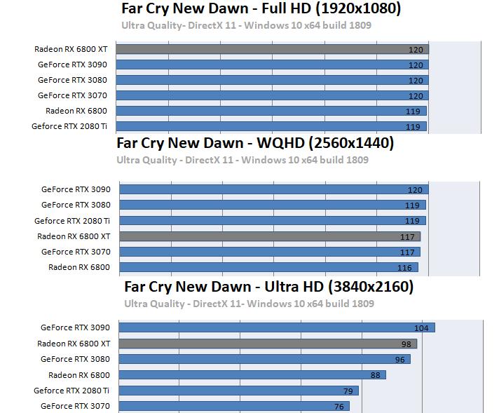 Radeon RX 6800 XT / RX 6800ベンチマーク - ファークライ ニュードーン