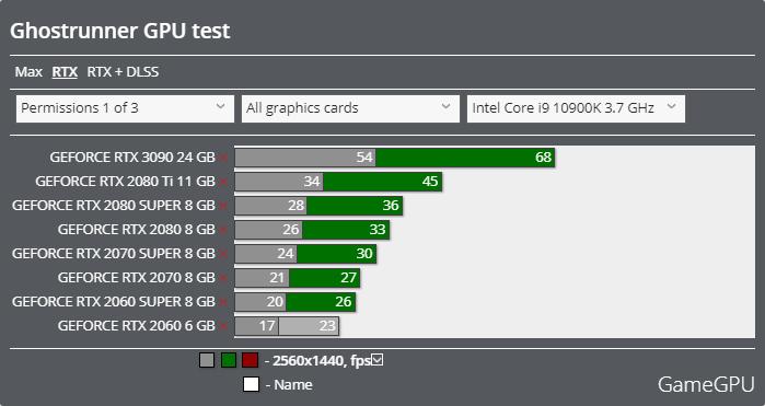Ghostrunnerベンチマーク - 2560x1440 レイトレーシング