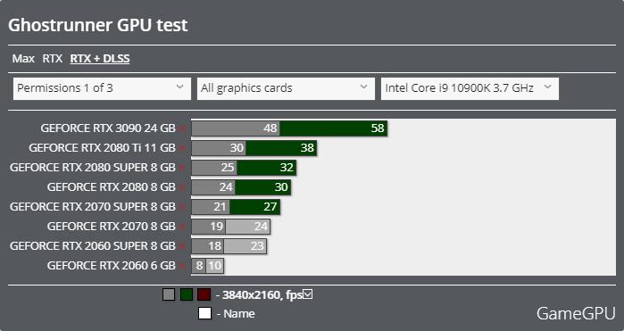 Ghostrunnerベンチマーク - 3840x2160 レイトレーシング + DLSS