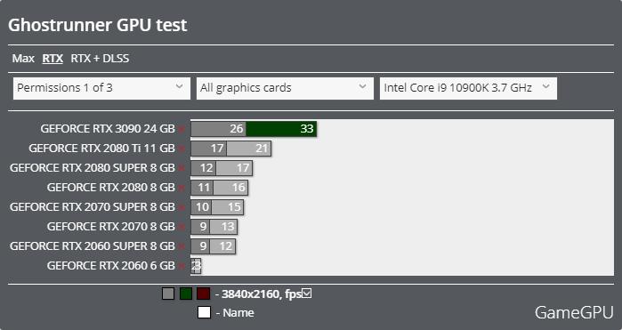 Ghostrunnerベンチマーク - 3840x2160 レイトレーシング
