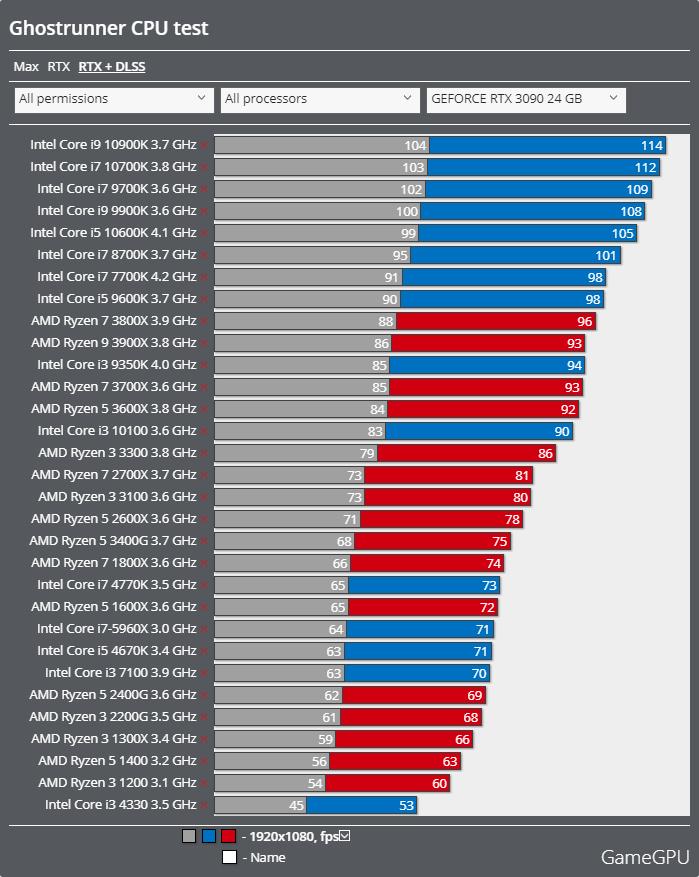 Ghostrunnerベンチマーク - CPU レイトレーシング + DLSS