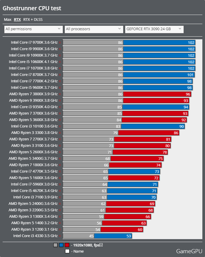 Ghostrunnerベンチマーク - CPU レイトレーシング