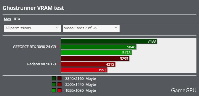 Ghostrunnerベンチマーク - VRAM使用率