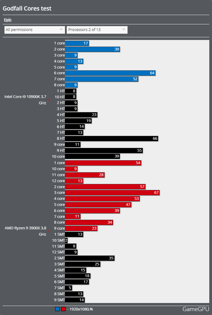 Godfall(ゴッドフォール)ベンチマーク - CPU使用率