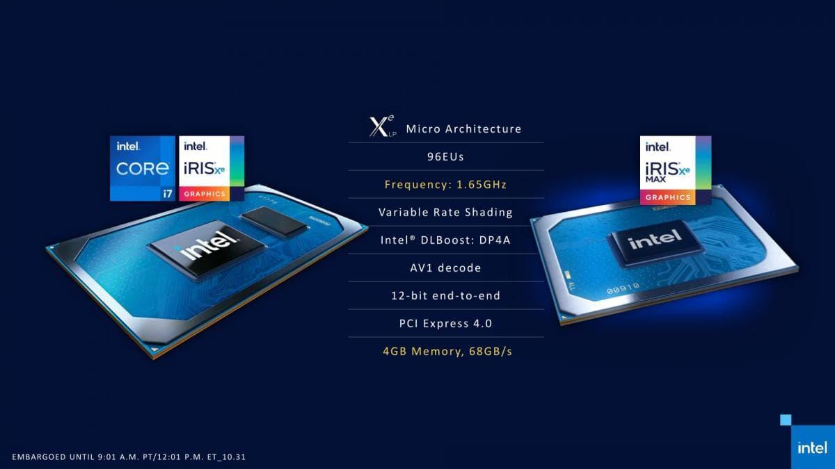 Intel Iris Xe MAX - スペック
