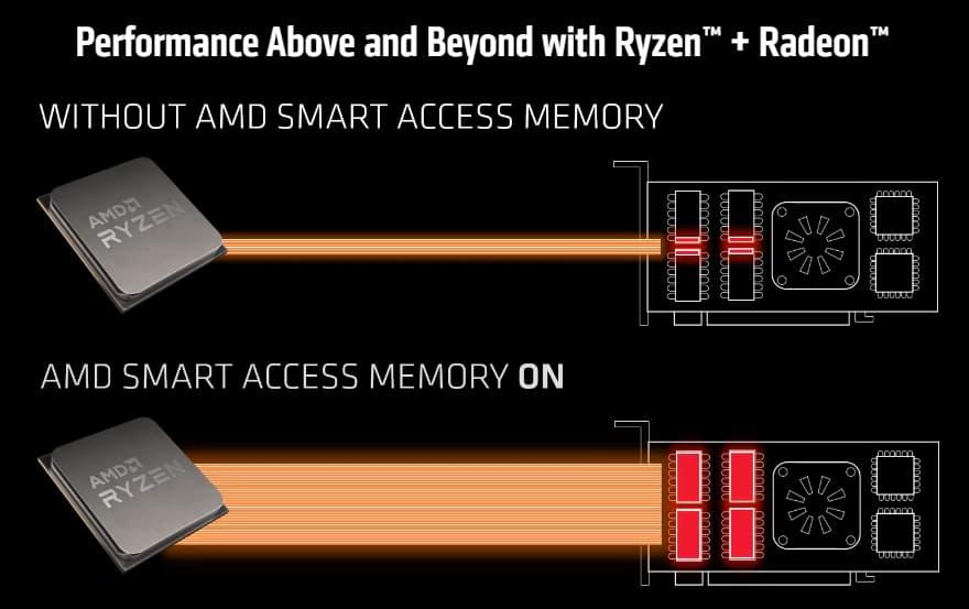 Smart Access Memory無効時と有効時のイメージ