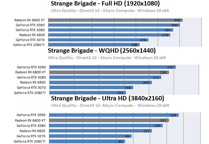 Radeon RX 6800 XT / RX 6800ベンチマーク - Strange Brigade