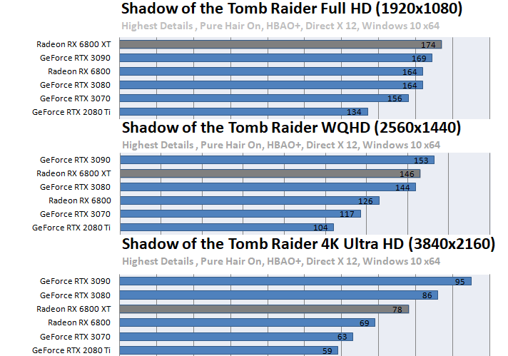Radeon RX 6800 XT / RX 6800ベンチマーク - Shadow of the Tomb Raider