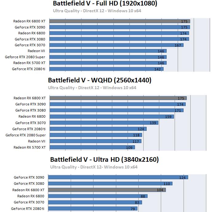 Radeon RX 6800 XT / RX 6800ベンチマーク - バトルフィールドV