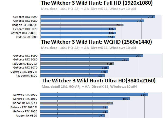 Radeon RX 6800 XT / RX 6800ベンチマーク - The Witcher III: Wild Hunt