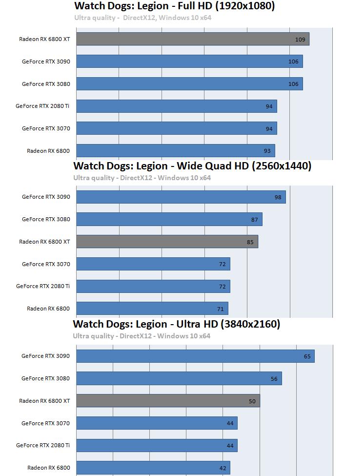 Radeon RX 6800 XT / RX 6800ベンチマーク - ウォッチドッグス レギオン