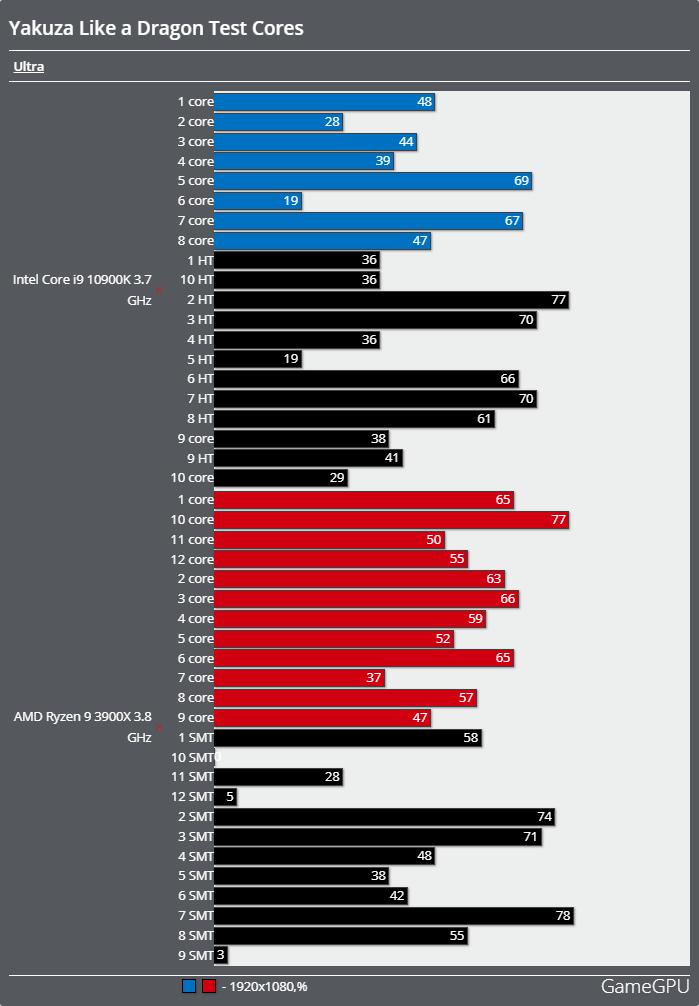 龍が如く7 光と闇の行方ベンチマーク - CPU使用率