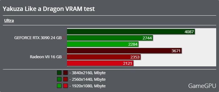 龍が如く7 光と闇の行方ベンチマーク - VRAM使用率