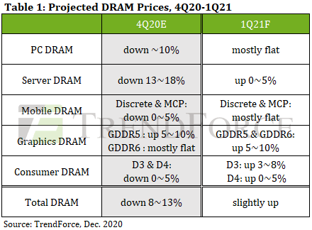 2021Q1(1~3月)のDRAM価格