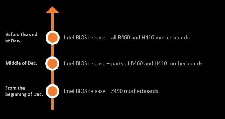BIOSのリリース予定