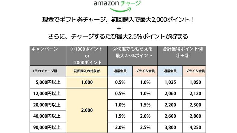 Amazonチャージ 現金初回チャージで最大2,000ポイント