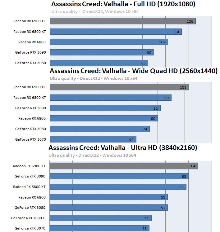 Radeon RX 6900 XTベンチマーク - アサシンクリード ヴァルハラ