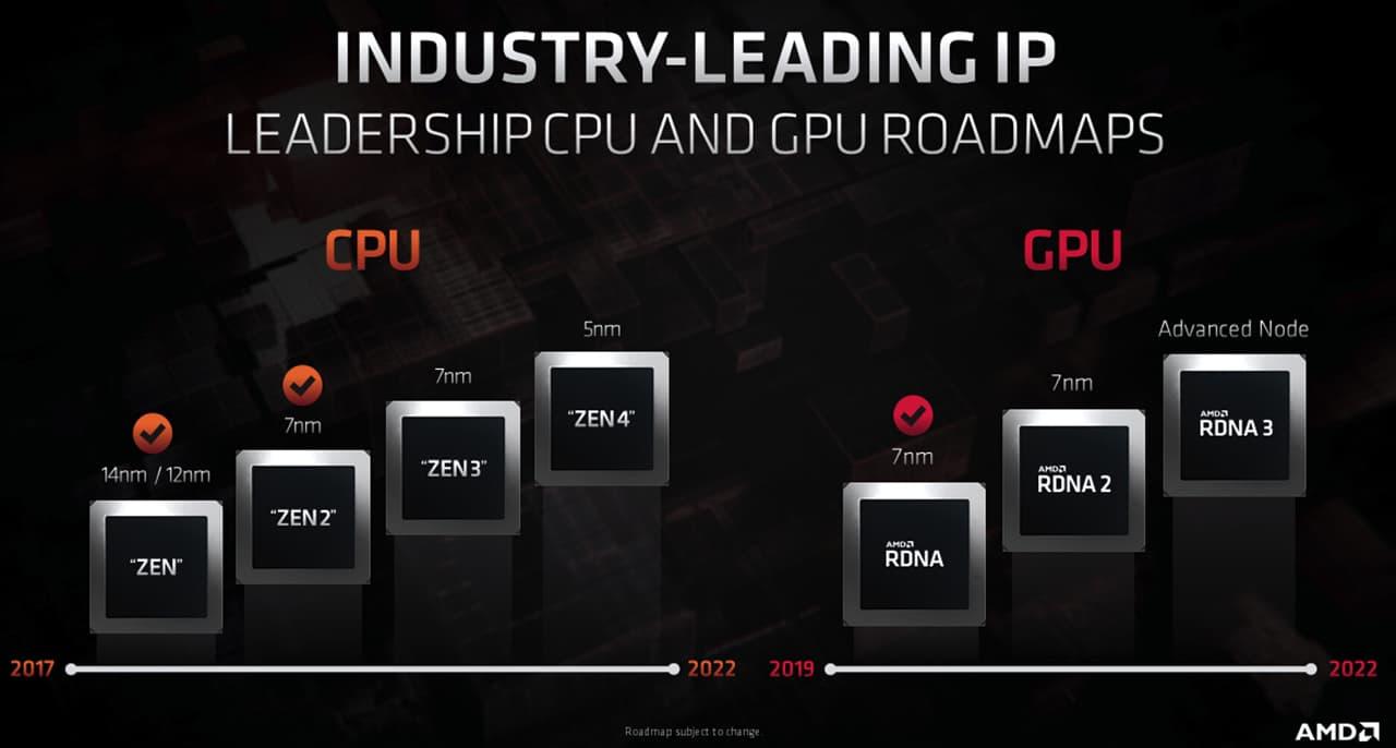 AMD CPU / GPUロードマップ
