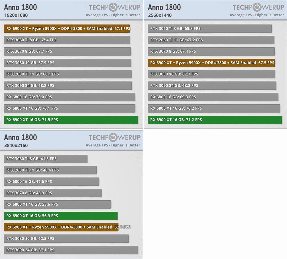 Radeon RX 6900 XTベンチマーク - Anno 1800