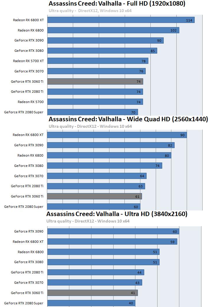 GeForce RTX 3060 Ti ベンチマーク - アサシンクリード ヴァルハラ