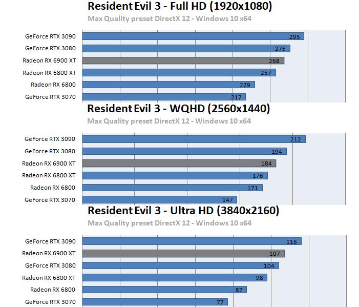 Radeon RX 6900 XTベンチマーク - バイオハザード RE:3